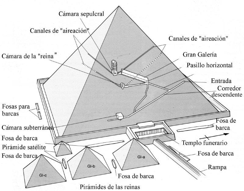 Pir mides canal de misterio for Interior de una piramide