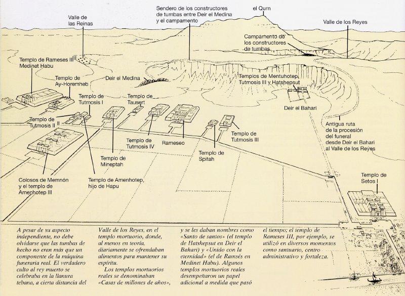 Las tumbas egipcias